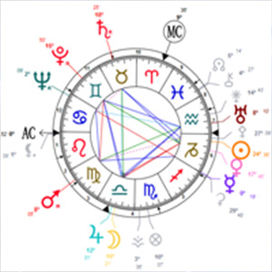 Zodiac Signs, 12 Houses, Prediction Technique
