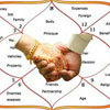 Relevance of Horoscope matching