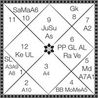 shashtyamsa in astrology